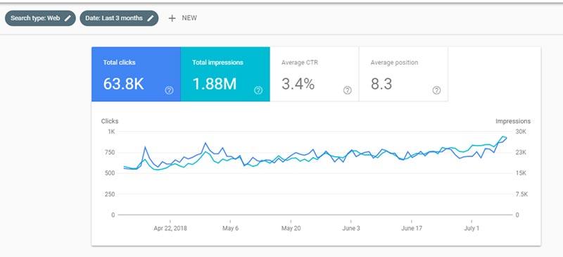Google Search Console второто тримесечие на 2018 г.